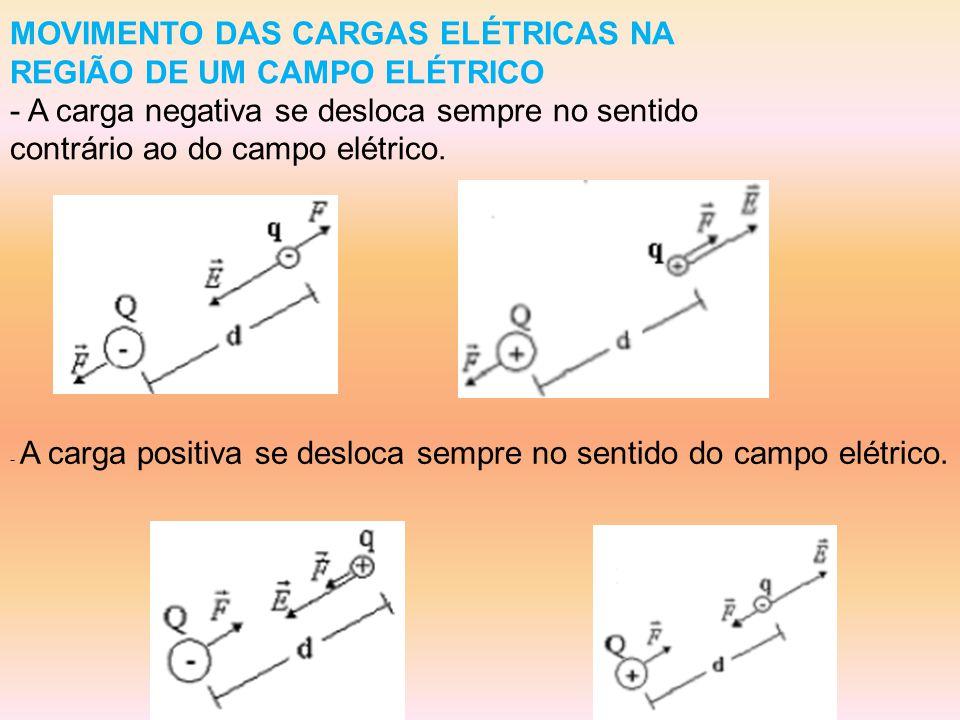 MOVIMENTO DAS CARGAS ELÉTRICAS NA REGIÃO DE UM CAMPO ELÉTRICO