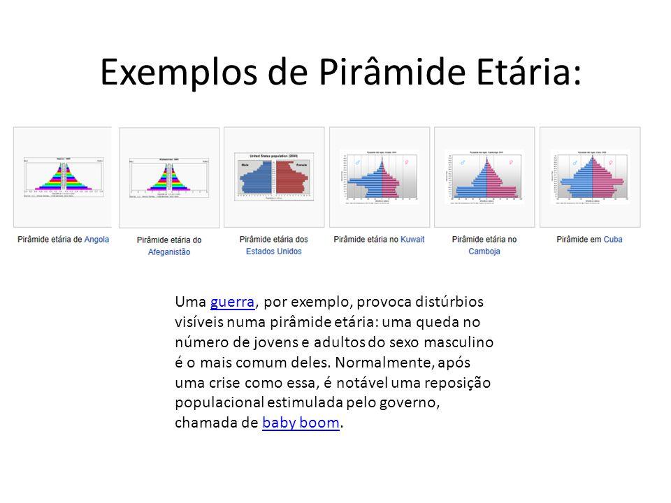 Exemplos de Pirâmide Etária: