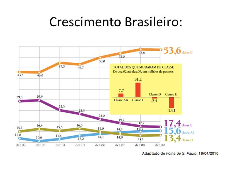 Crescimento Brasileiro: