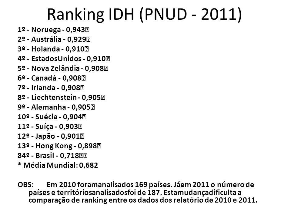 Ranking IDH (PNUD - 2011)