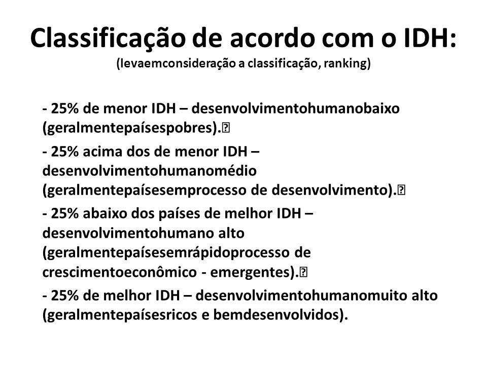 Classificação de acordo com o IDH: (levaemconsideração a classificação, ranking)