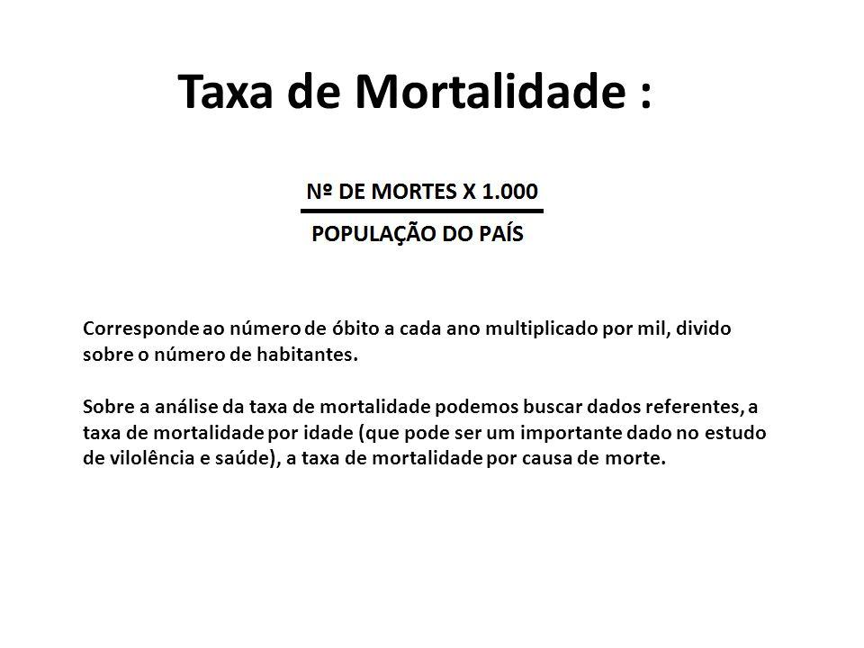 Taxa de Mortalidade : Corresponde ao número de óbito a cada ano multiplicado por mil, divido sobre o número de habitantes.