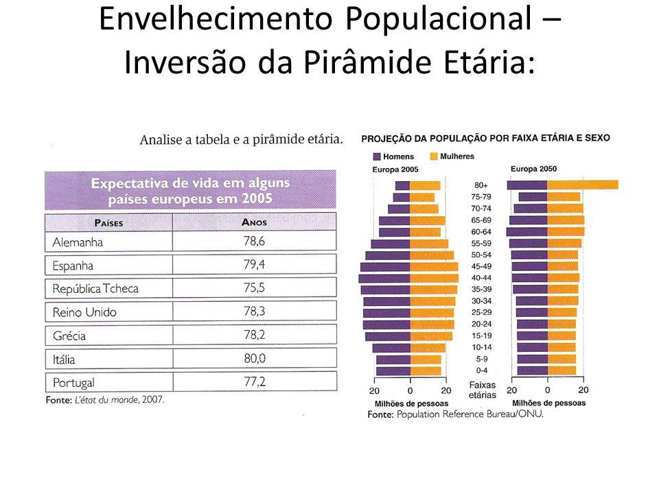 Envelhecimento Populacional – Inversão da Pirâmide Etária: