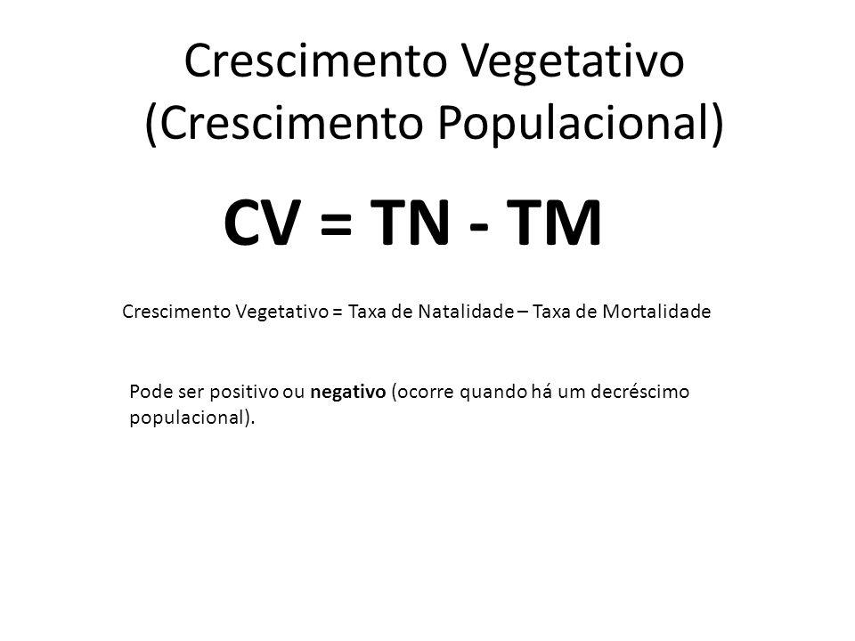 Crescimento Vegetativo (Crescimento Populacional)