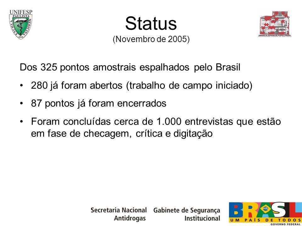 Status (Novembro de 2005) Dos 325 pontos amostrais espalhados pelo Brasil. 280 já foram abertos (trabalho de campo iniciado)