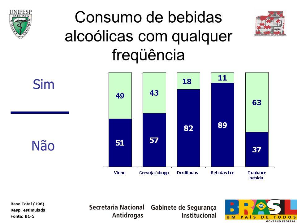 Consumo de bebidas alcoólicas com qualquer freqüência