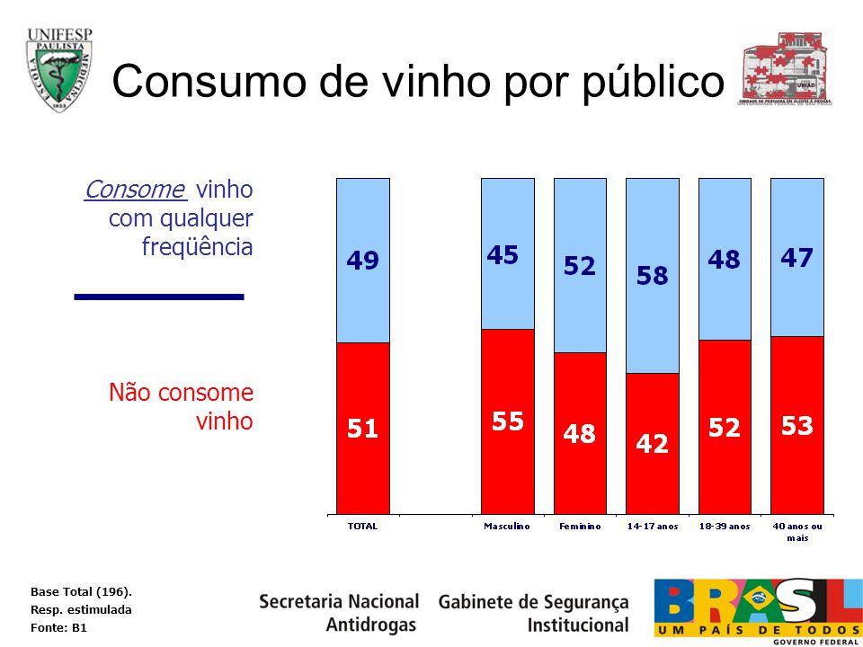 Consumo de vinho por público