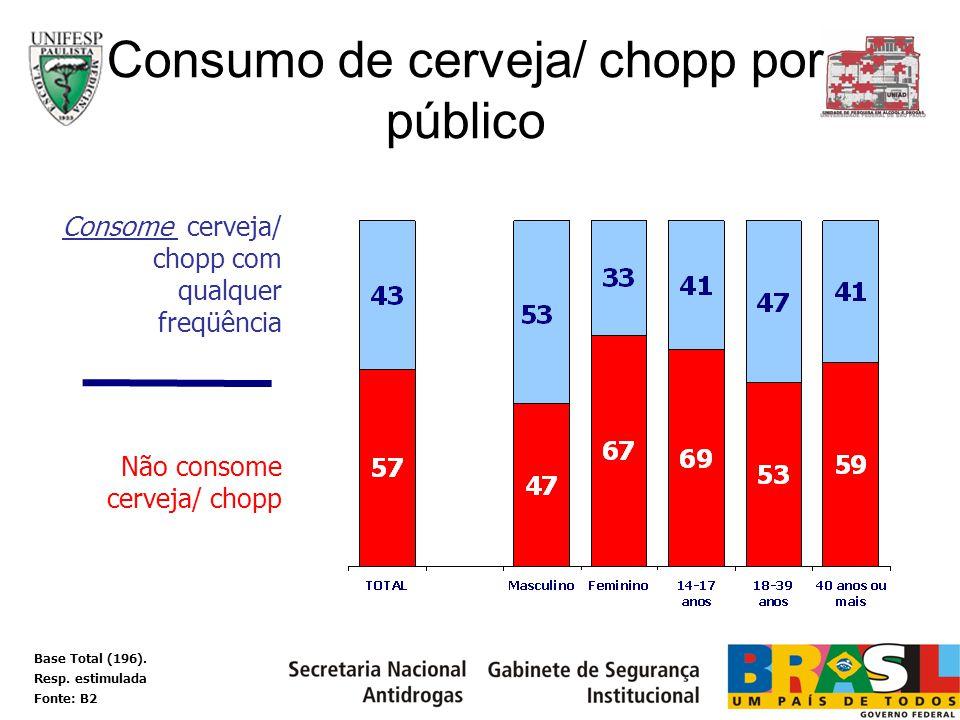 Consumo de cerveja/ chopp por público