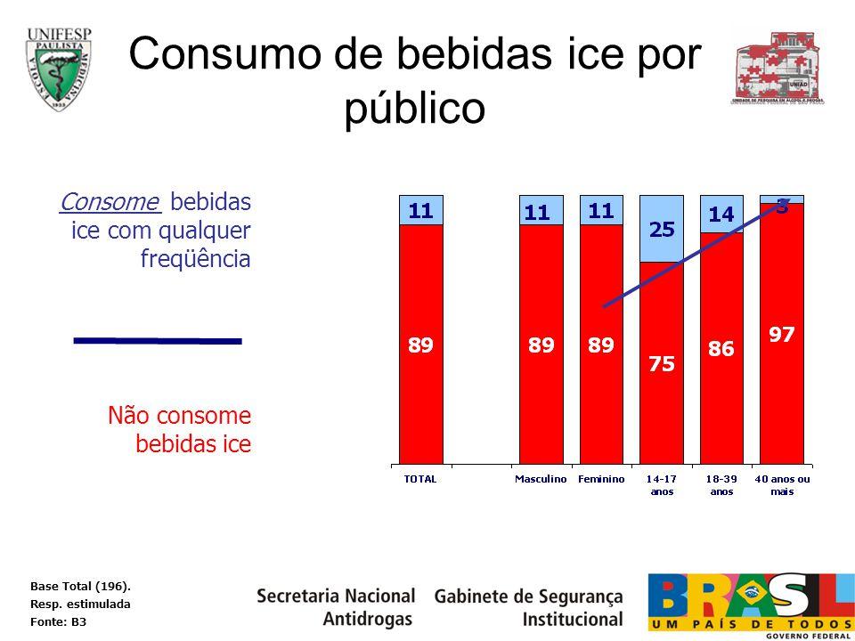 Consumo de bebidas ice por público