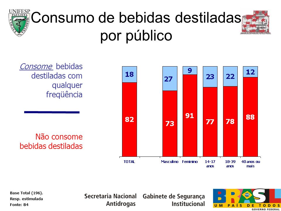 Consumo de bebidas destiladas por público