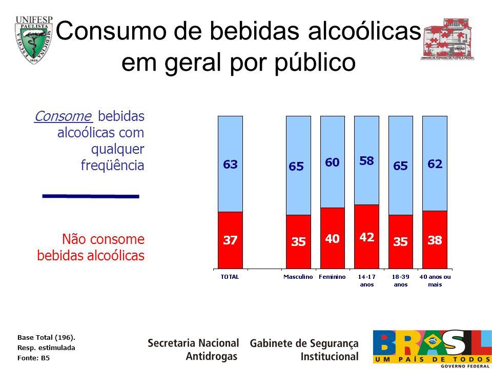 Consumo de bebidas alcoólicas em geral por público