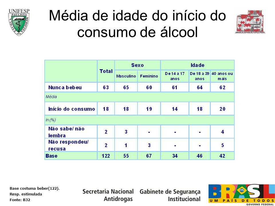 Média de idade do início do consumo de álcool