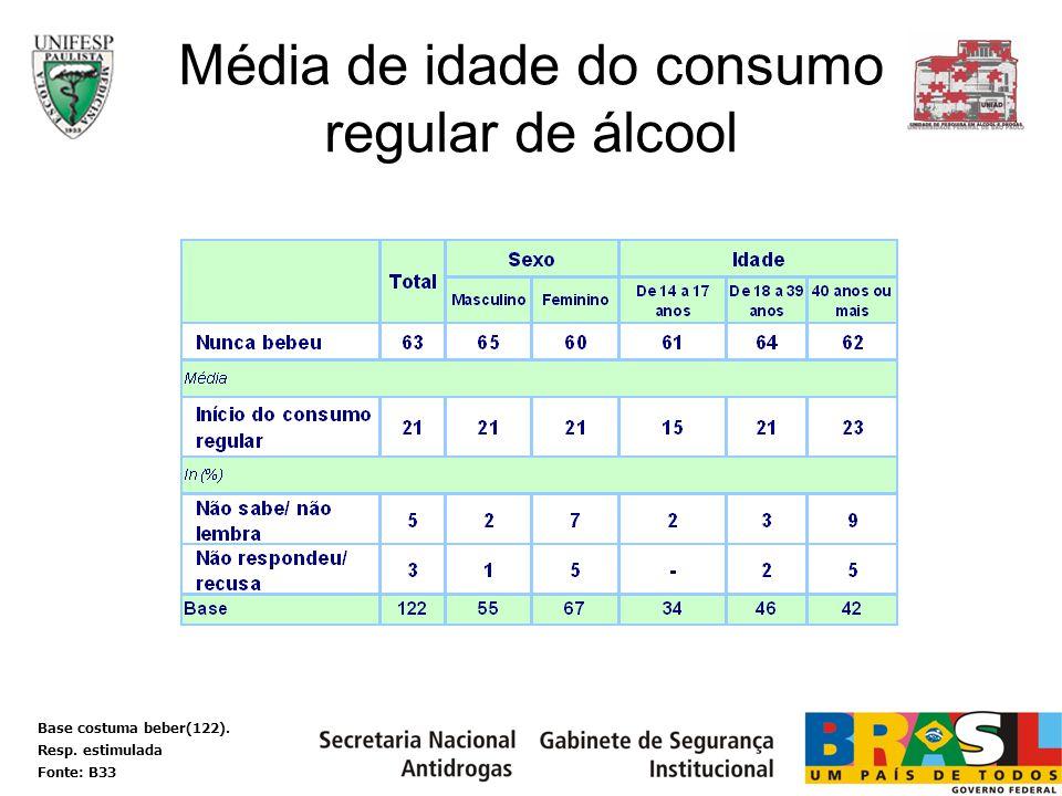 Média de idade do consumo regular de álcool