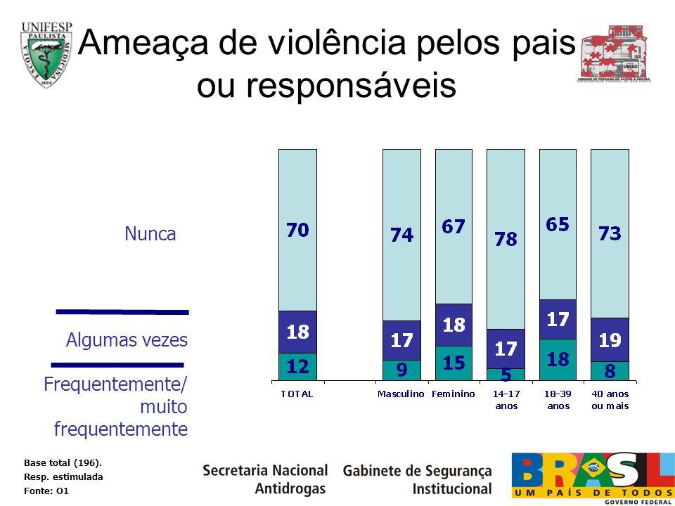 Ameaça de violência pelos pais ou responsáveis