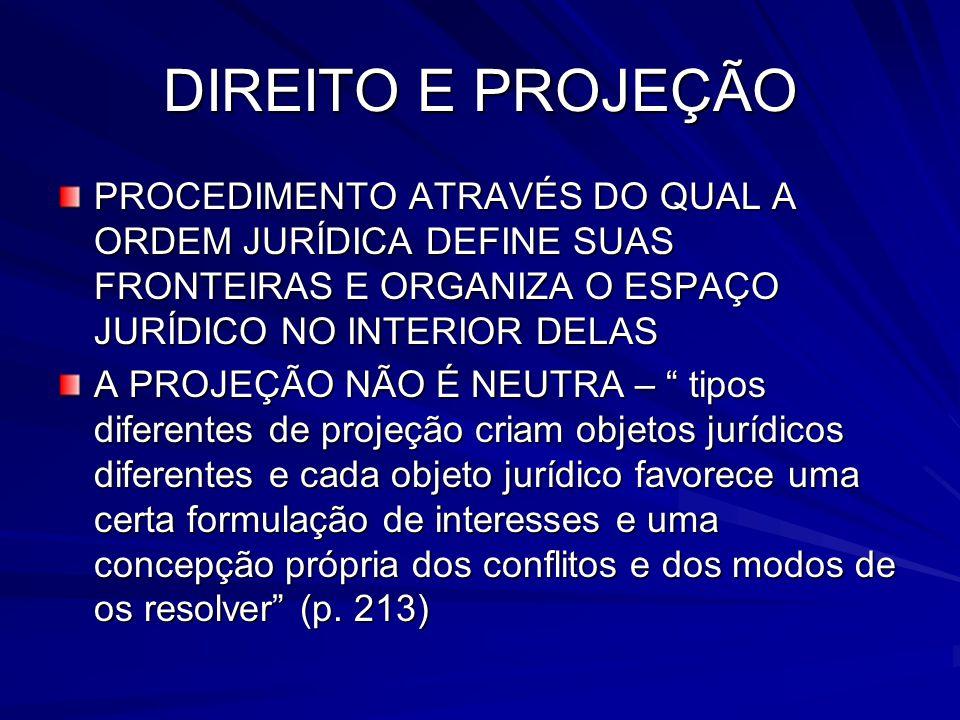 DIREITO E PROJEÇÃO PROCEDIMENTO ATRAVÉS DO QUAL A ORDEM JURÍDICA DEFINE SUAS FRONTEIRAS E ORGANIZA O ESPAÇO JURÍDICO NO INTERIOR DELAS.