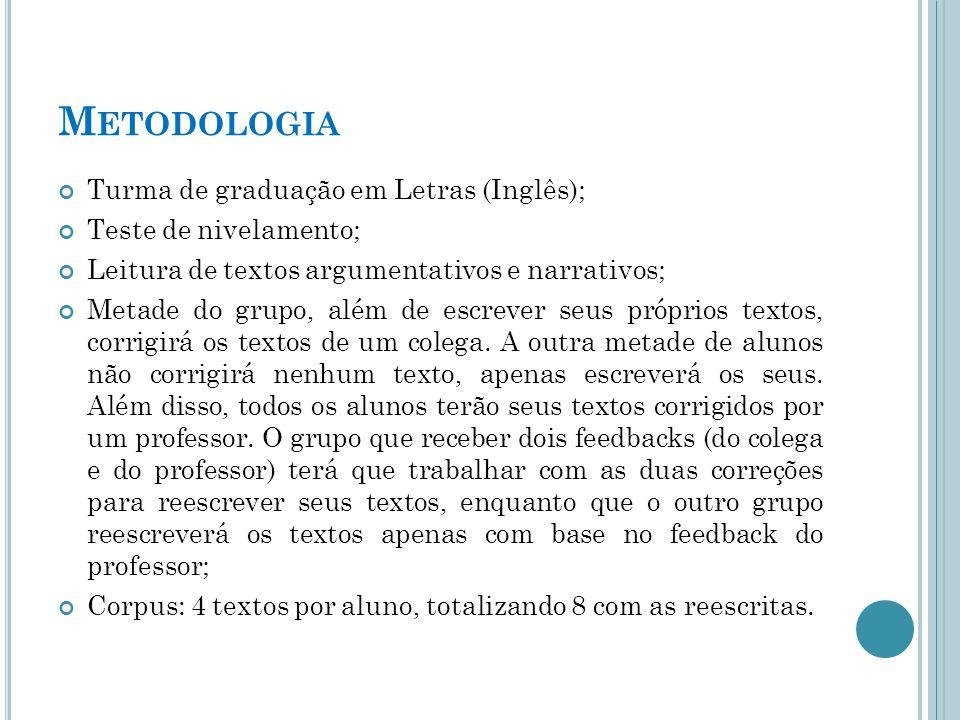 Metodologia Turma de graduação em Letras (Inglês);