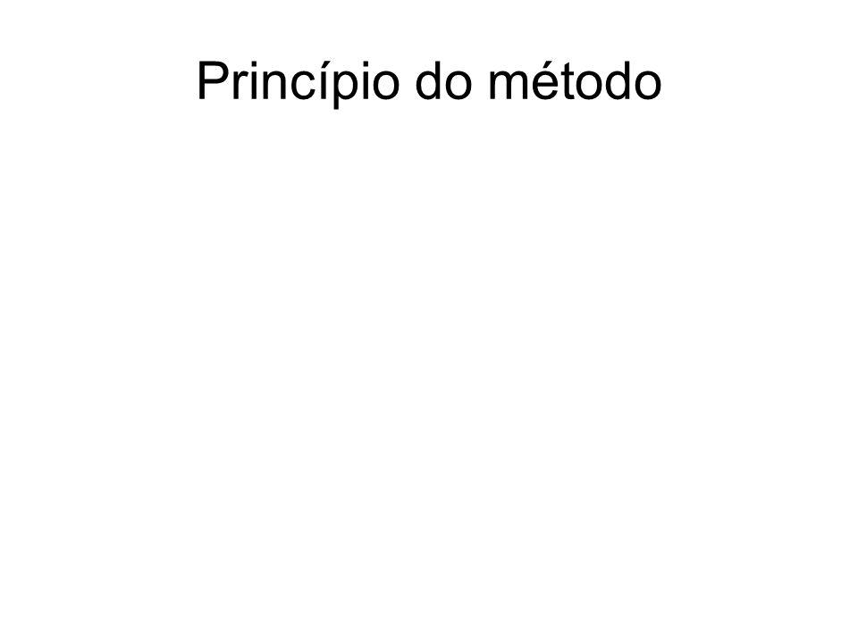 Princípio do método