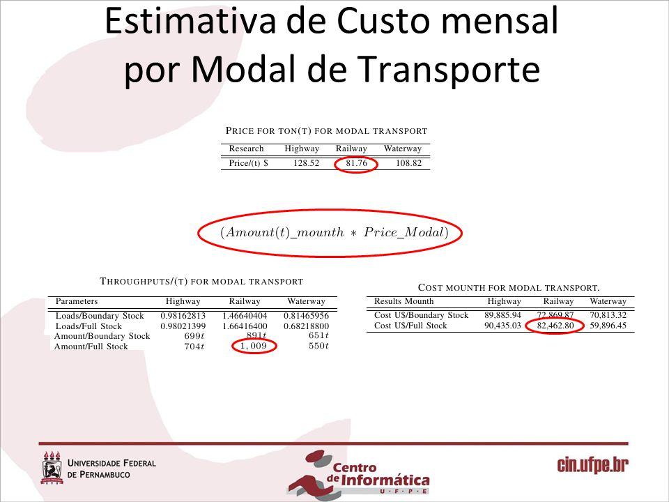 Estimativa de Custo mensal por Modal de Transporte