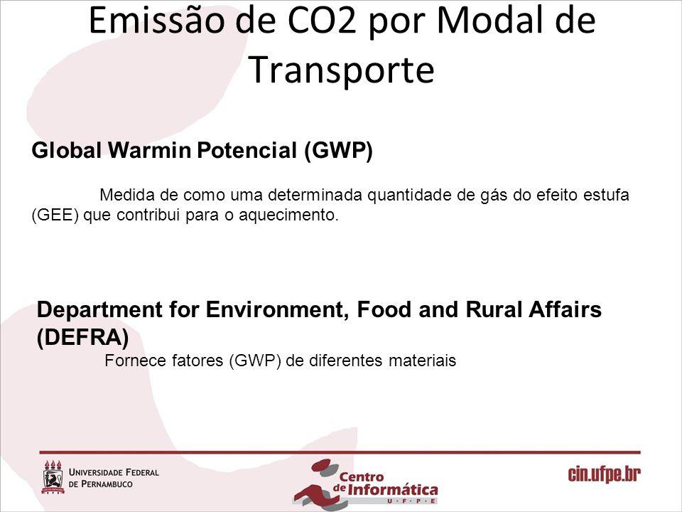 Emissão de CO2 por Modal de Transporte
