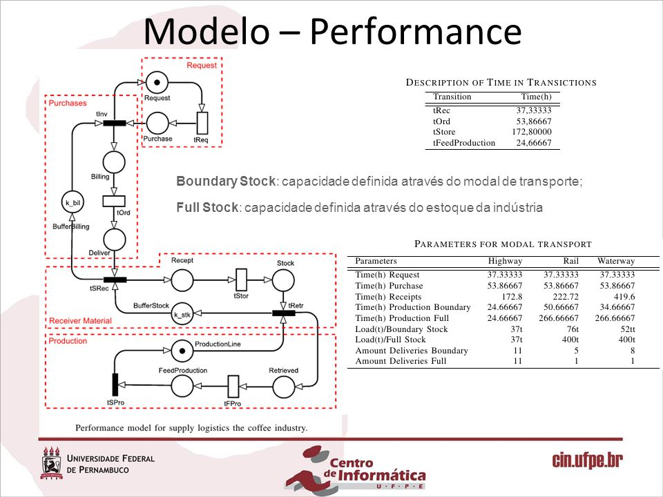 Modelo – Performance Boundary Stock: capacidade definida através do modal de transporte;