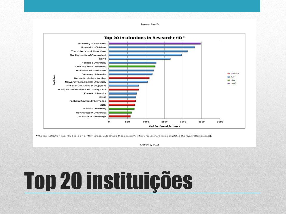 Top 20 instituições 8