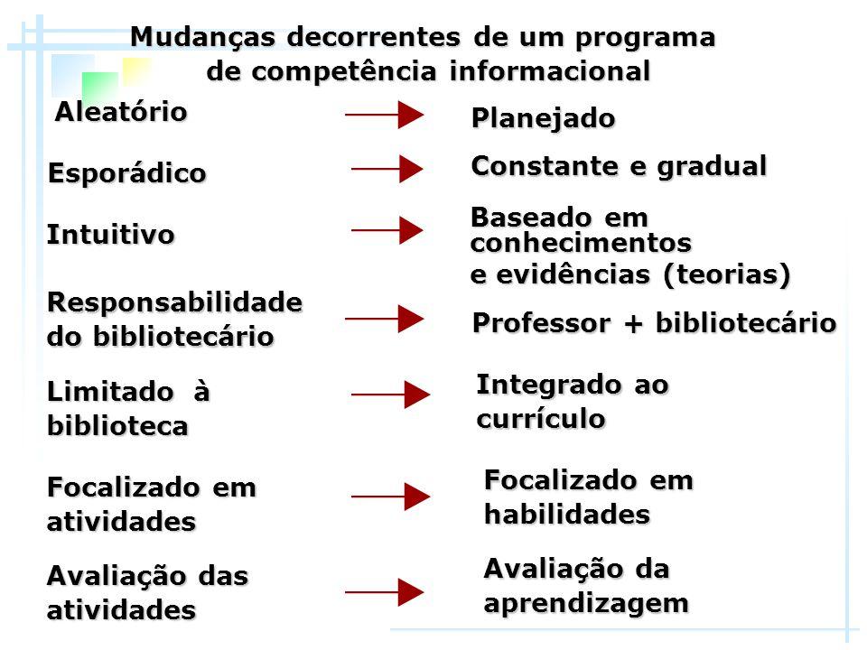 Mudanças decorrentes de um programa de competência informacional