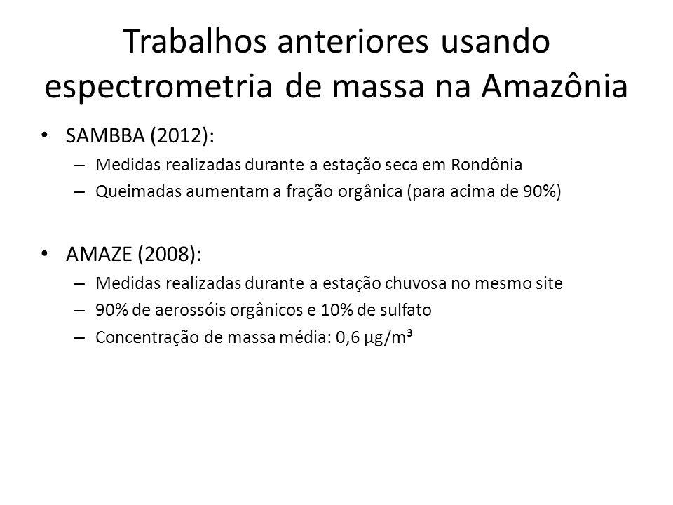 Trabalhos anteriores usando espectrometria de massa na Amazônia