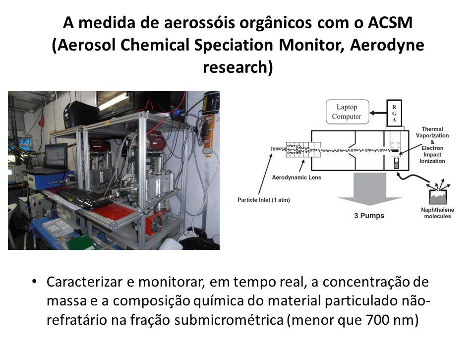 A medida de aerossóis orgânicos com o ACSM (Aerosol Chemical Speciation Monitor, Aerodyne research)