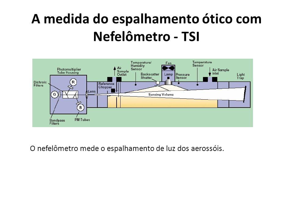 A medida do espalhamento ótico com Nefelômetro - TSI