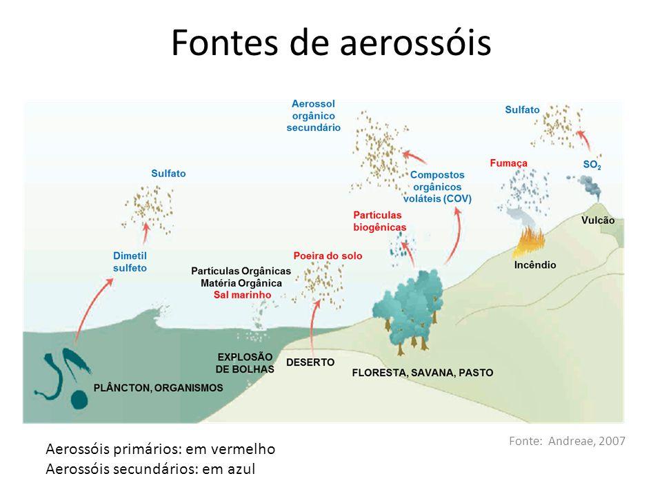 Fontes de aerossóis Aerossóis primários: em vermelho