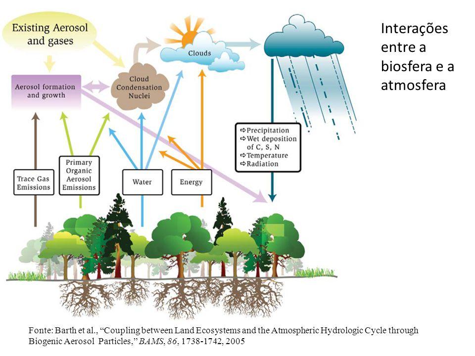 Interações entre a biosfera e a atmosfera