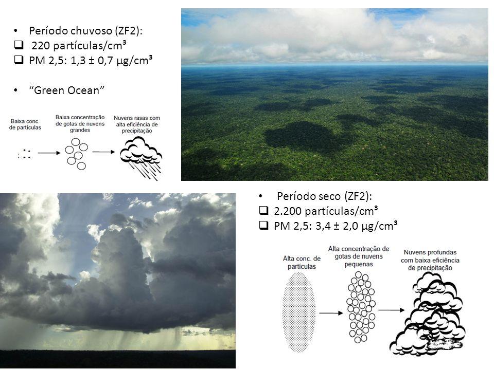 Período chuvoso (ZF2): 220 partículas/cm³. PM 2,5: 1,3 ± 0,7 µg/cm³. Green Ocean Período seco (ZF2):