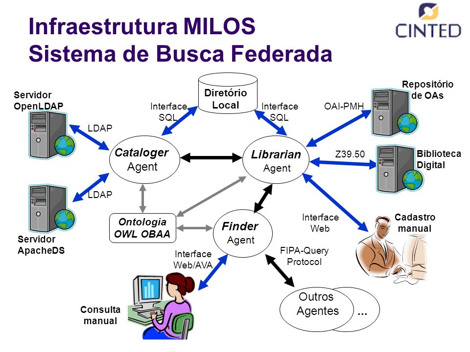 Infraestrutura MILOS Sistema de Busca Federada