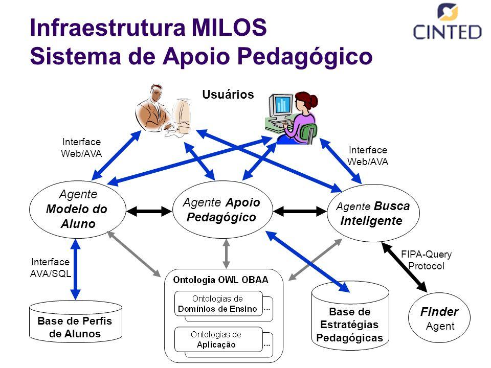 Infraestrutura MILOS Sistema de Apoio Pedagógico
