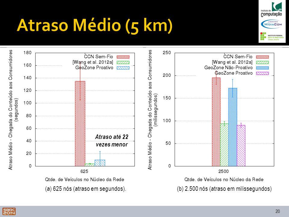 Atraso Médio (5 km) Atraso até 22 vezes menor
