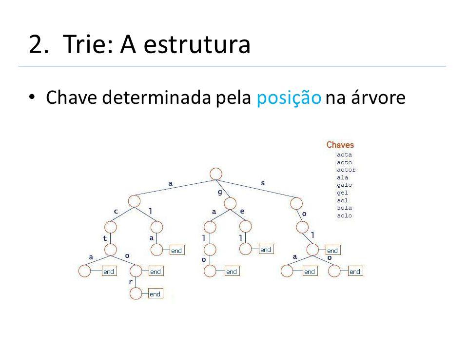 2. Trie: A estrutura Chave determinada pela posição na árvore