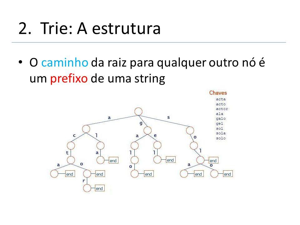 2. Trie: A estrutura O caminho da raiz para qualquer outro nó é um prefixo de uma string
