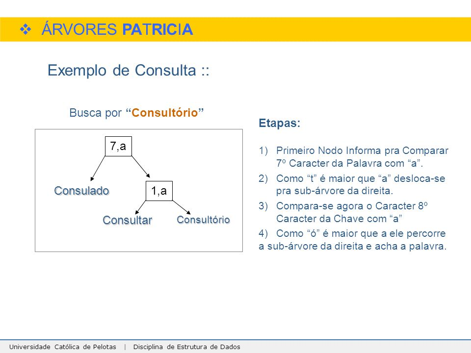 ÁRVORES PATRICIA Exemplo de Consulta :: Busca por Consultório