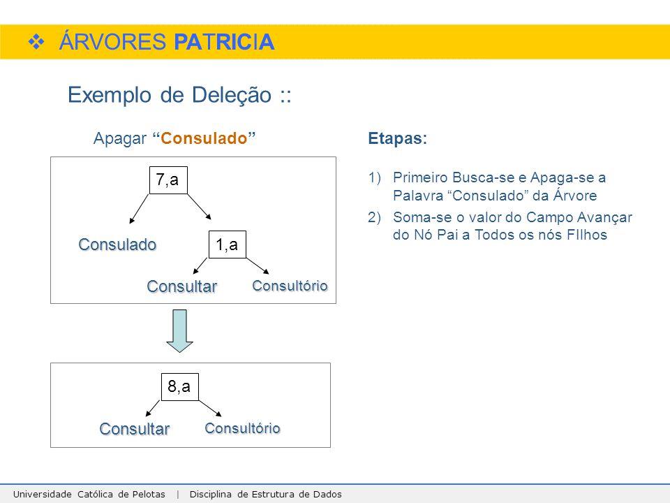ÁRVORES PATRICIA Exemplo de Deleção :: Apagar Consulado Etapas: 7,a