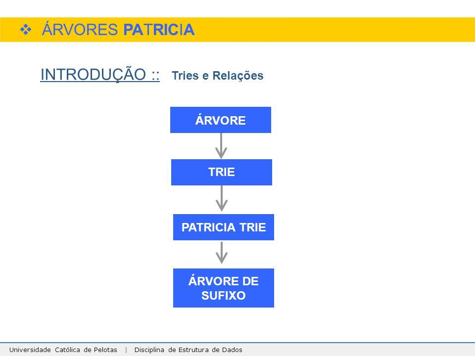ÁRVORES PATRICIA INTRODUÇÃO :: Tries e Relações ÁRVORE TRIE