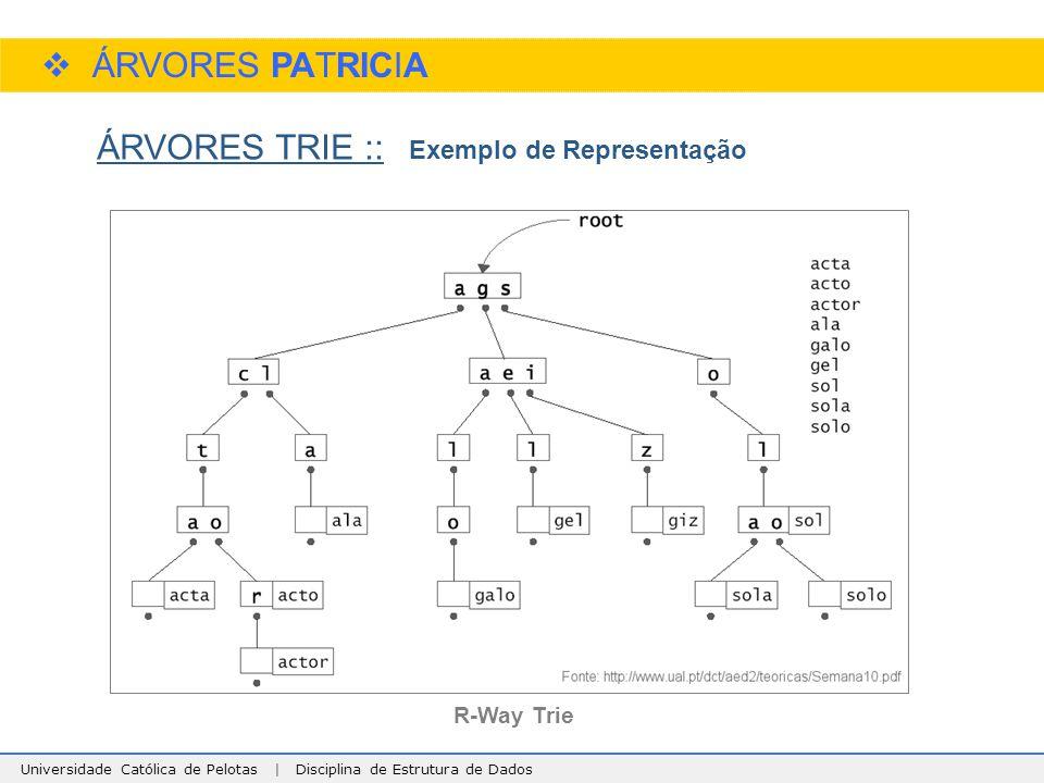 ÁRVORES PATRICIA ÁRVORES TRIE :: Exemplo de Representação R-Way Trie