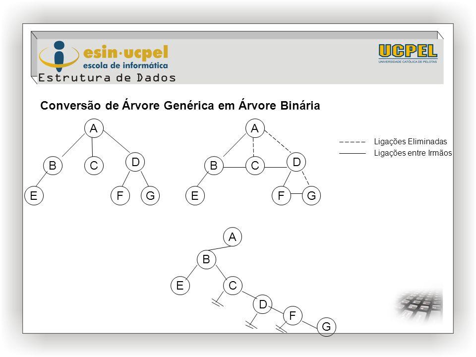 Conversão de Árvore Genérica em Árvore Binária