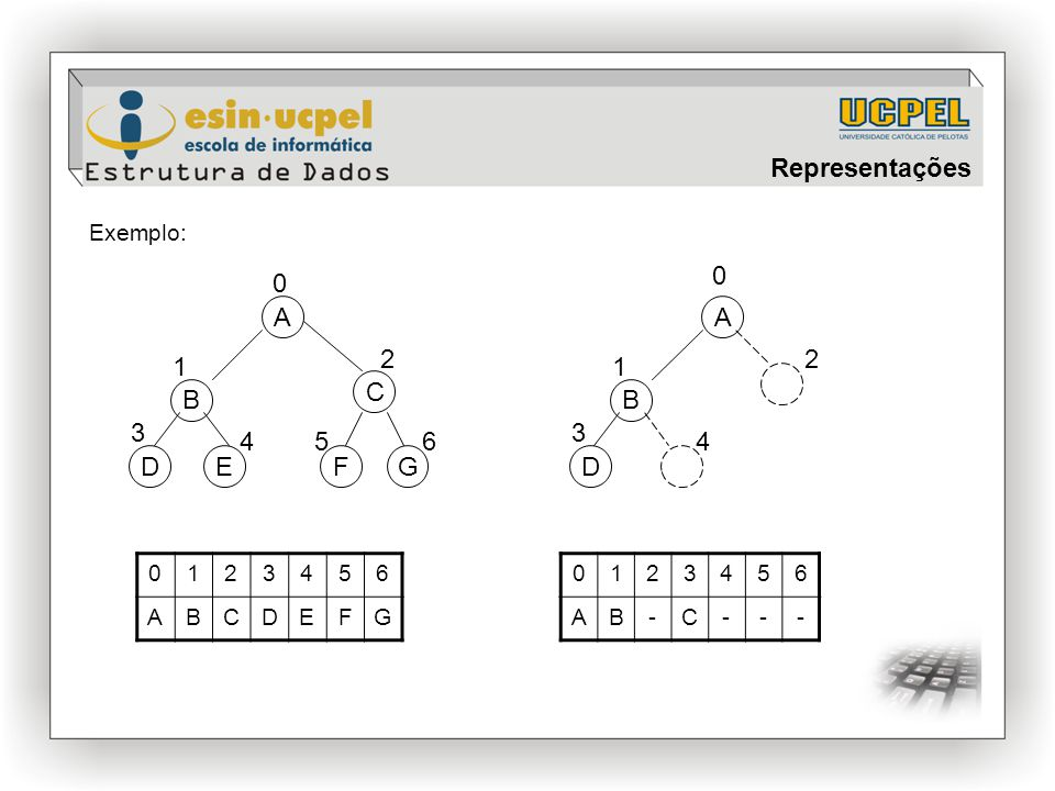 Representações A A 2 2 1 1 C B B 3 3 4 5 6 4 D E F G D Exemplo: 1 2 3