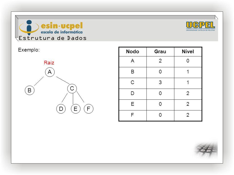 Exemplo: Nodo Grau Nível A 2 B 1 C 3 D E F Raiz A C B D E F