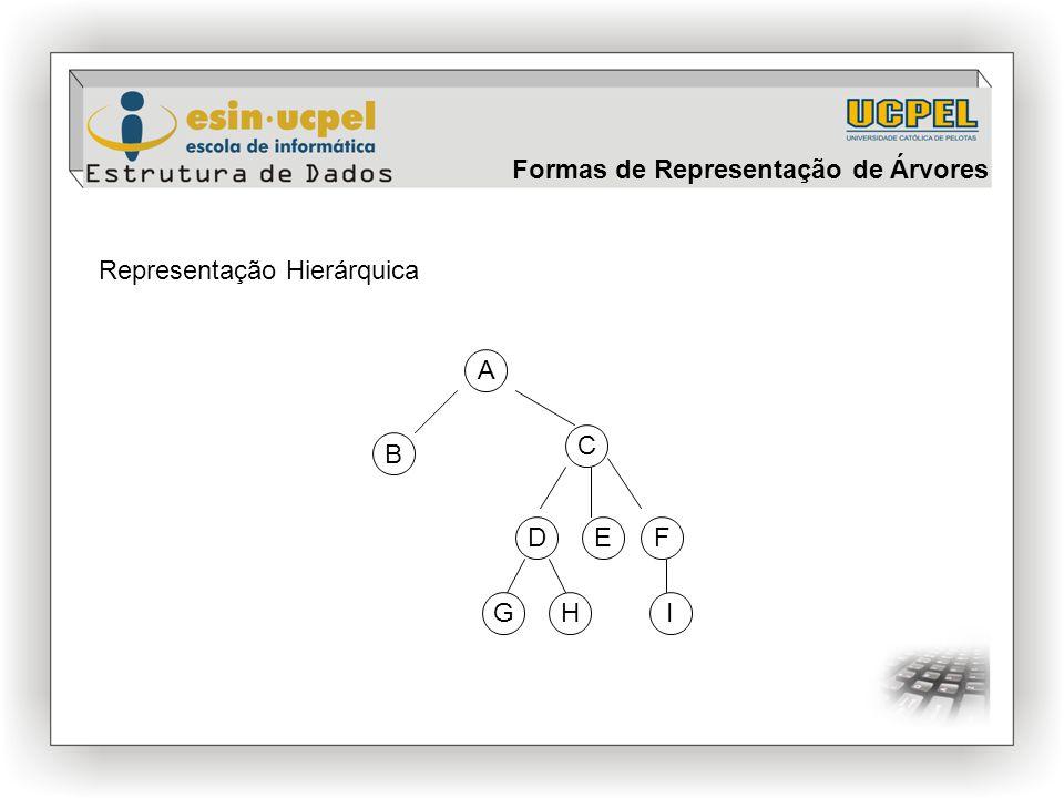 Formas de Representação de Árvores