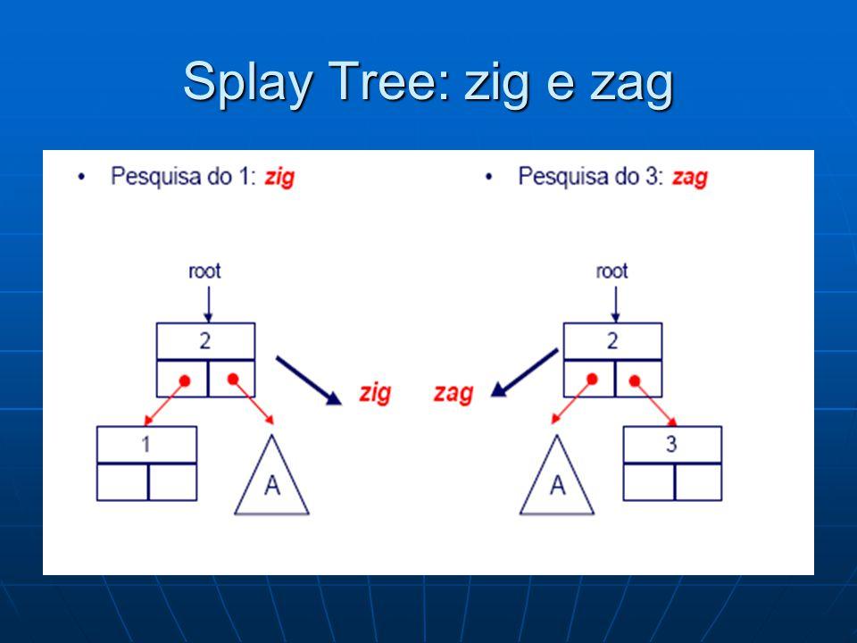 Splay Tree: zig e zag