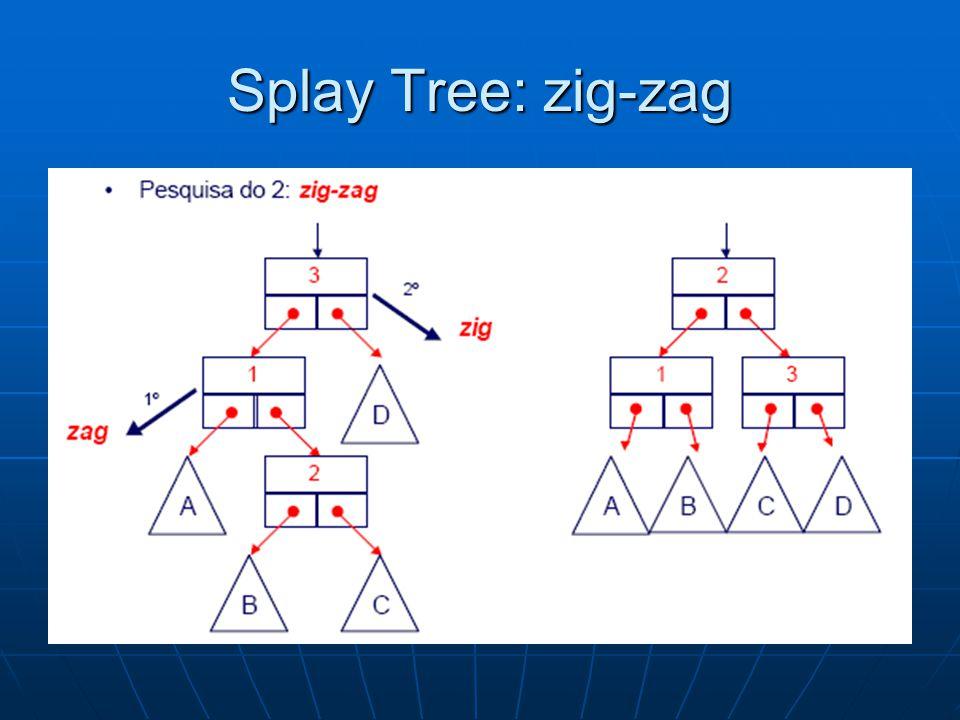 Splay Tree: zig-zag