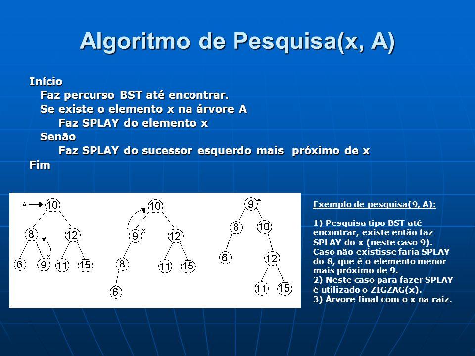 Algoritmo de Pesquisa(x, A)