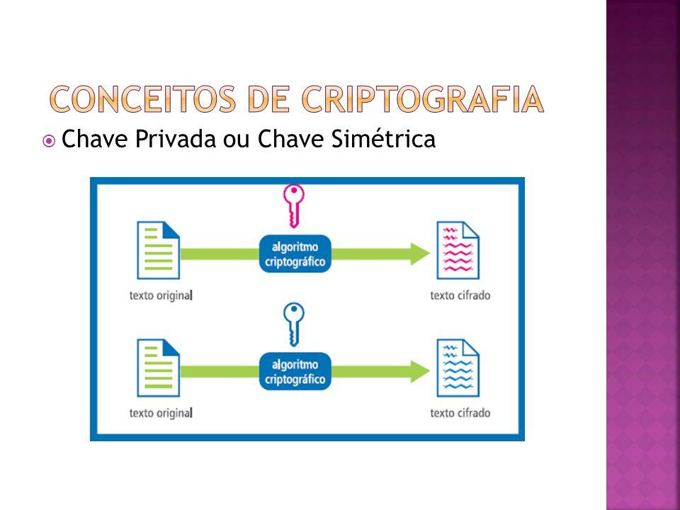 Conceitos de Criptografia