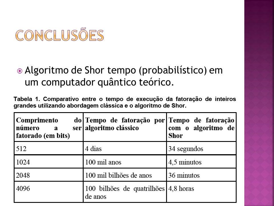 conclusões Algoritmo de Shor tempo (probabilístico) em um computador quântico teórico.